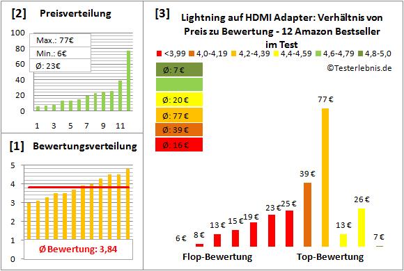 lightning-auf-hdmi-adapter-test-bewertung Test Bewertung