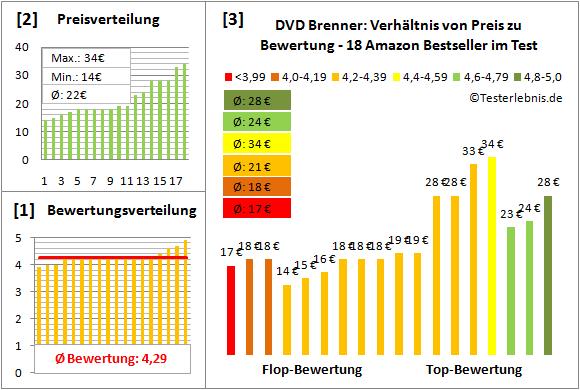 dvd-brenner-test-bewertung Test Bewertung