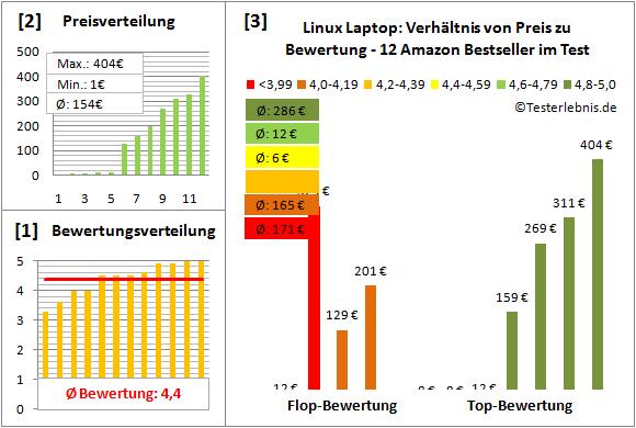 linux-laptop-test-bewertung Test Bewertung