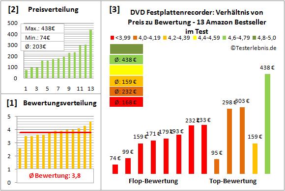dvd-festplattenrecorder-test-bewertung Test Bewertung