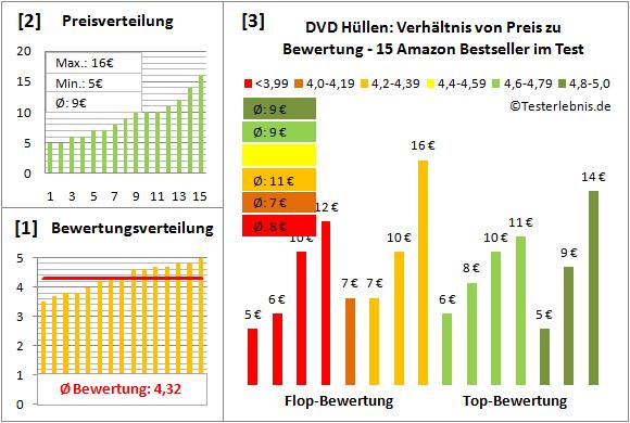 dvd-huellen-test-bewertung Test Bewertung