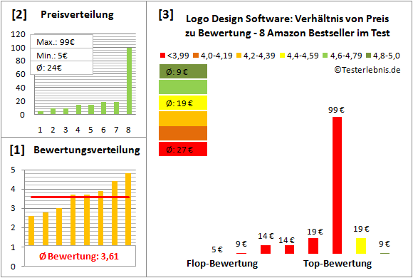 logo-design-software-test-bewertung Test Bewertung