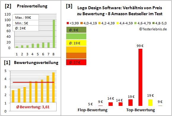 logo-design-software-test-bewertung Test Bewertung