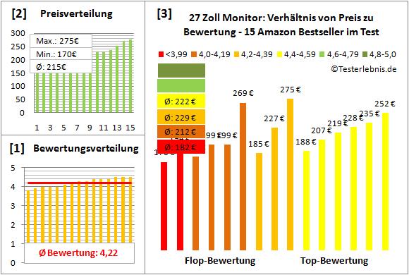 27-zoll-monitor-test-bewertung Test Bewertung
