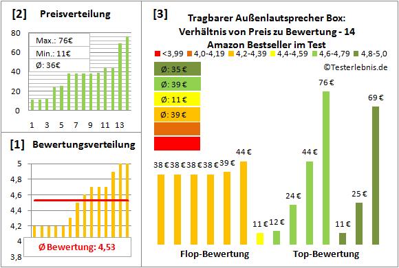 tragbarer-aussenlautsprecher-box Test Bewertung