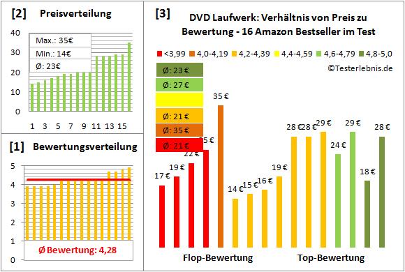 dvd-laufwerk-test-bewertung Test Bewertung
