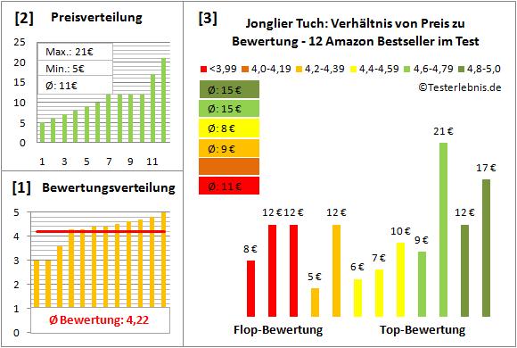Jonglier-Tuch Test Bewertung