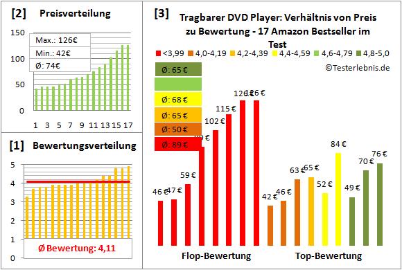 dvd-player-tragbar-test-bewertung Test Bewertung