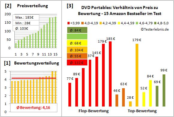 dvd-portables-test-bewertung Test Bewertung
