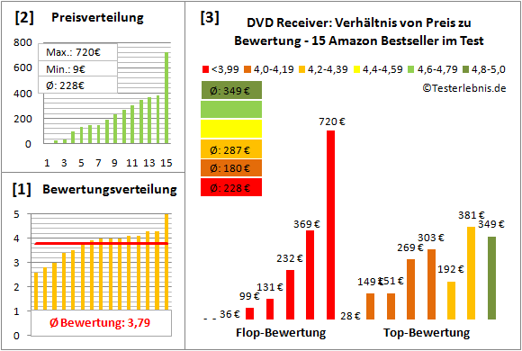 dvd-receiver-test-bewertung Test Bewertung