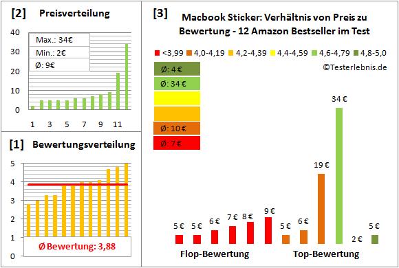 macbook-sticker-test-bewertung Test Bewertung