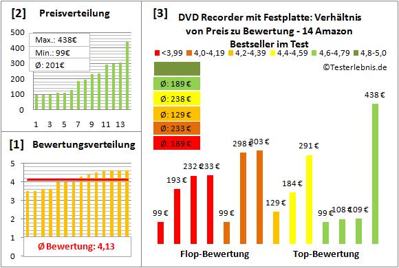 dvd-recorder-mit-festplatte-test-bewertung Test Bewertung