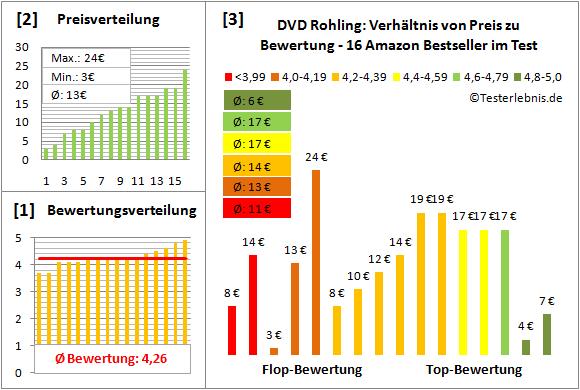dvd-rohling-test-bewertung Test Bewertung