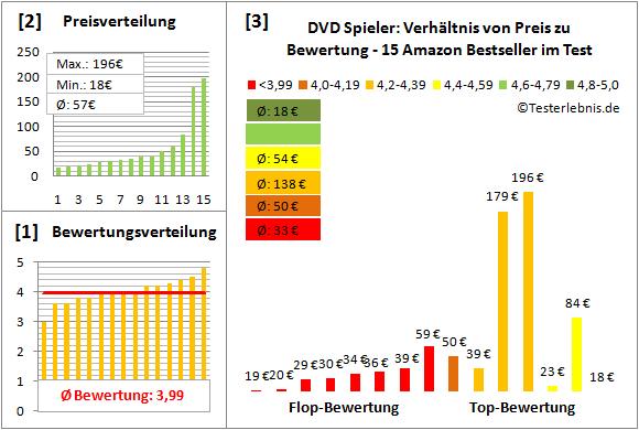 dvd-spieler-test-bewertung Test Bewertung