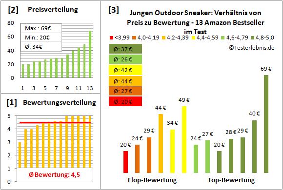 Jungen-Outdoor-Sneaker Test Bewertung