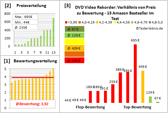 dvd-video-rekorder-test-bewertung Test Bewertung