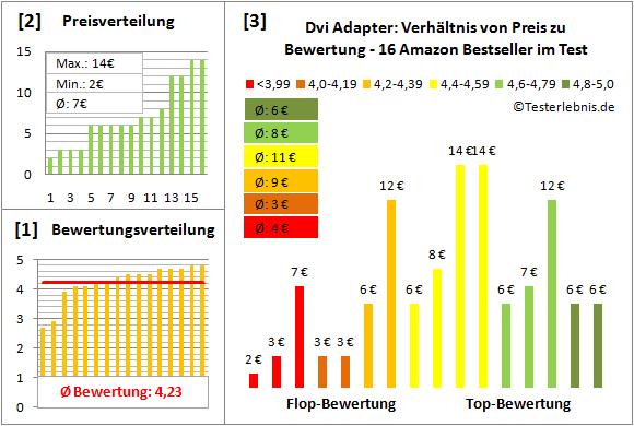 dvi-adapter-test-bewertung Test Bewertung