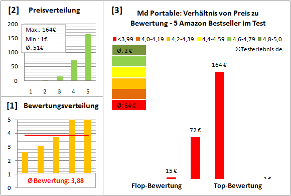 md-portable-test-bewertung Test Bewertung