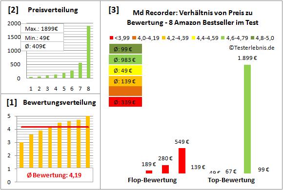 md-recorder-test-bewertung Test Bewertung