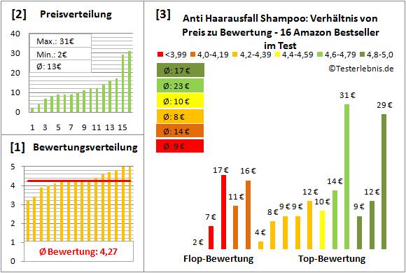 anti-haarausfall-shampoo Test Bewertung