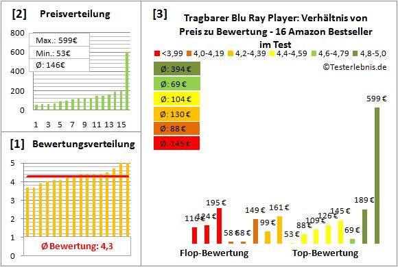 tragbarer-blu-ray-player Test Bewertung