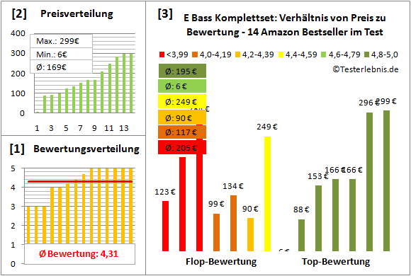 e-bass-komplettset-test-bewertung Test Bewertung