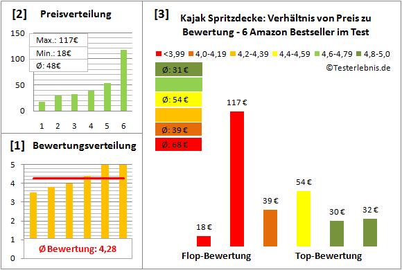 Kajak-Spritzdecke Test Bewertung