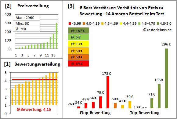 e-bass-verstaerker-test-bewertung Test Bewertung