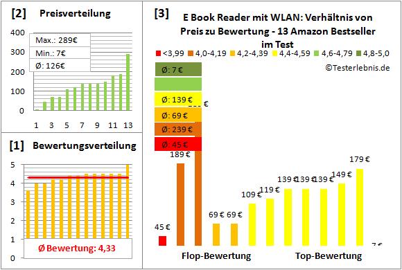 e-book-reader-mit-wlan-test-bewertung Test Bewertung