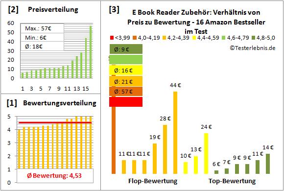 e-book-reader-zubehoer-test-bewertung Test Bewertung