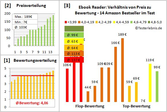 ebook-reader-test-bewertung Test Bewertung