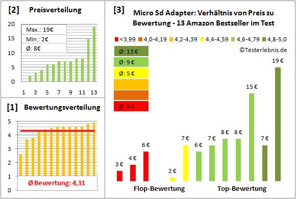 micro-sd-adapter-test-bewertung Test Bewertung