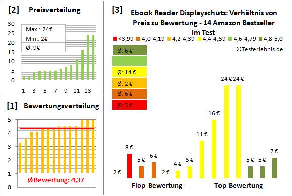 ebook-reader-displayschutz-test-bewertung Test Bewertung