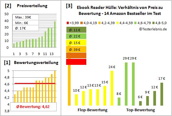 ebook-reader-huelle-test-bewertung Test Bewertung