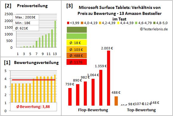 microsoft-surface-tablets-test-bewertung Test Bewertung
