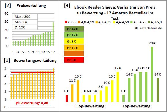 ebook-reader-sleeve-test-bewertung Test Bewertung
