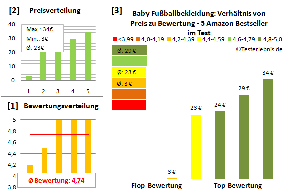 Baby-Fussballbekleidung Test Bewertung