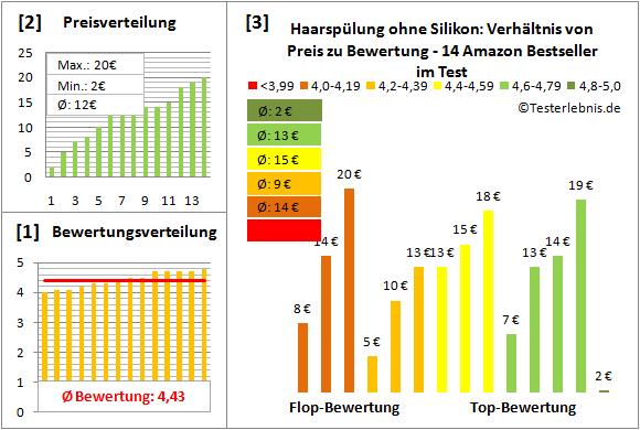 haarspuelung-ohne-silikon Test Bewertung