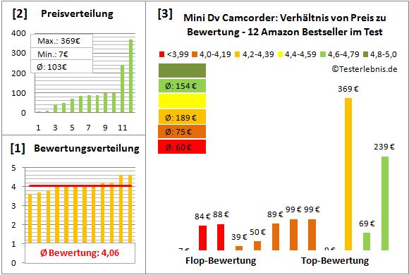 mini-dv-camcorder-test-bewertung Test Bewertung