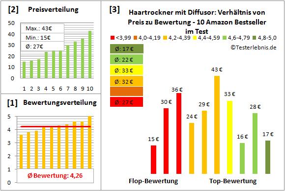 haartrockner-mit-diffusor Test Bewertung