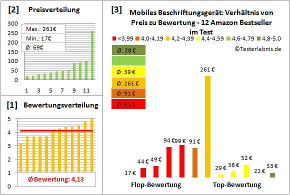 mobiles-beschriftungsgeraet-test-bewertung Test Bewertung