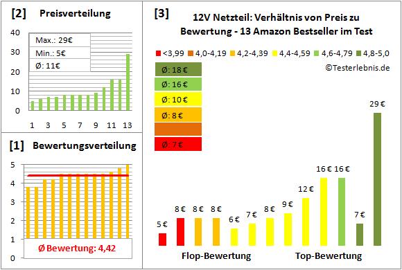 12v-netzteil-test-bewertung Test Bewertung