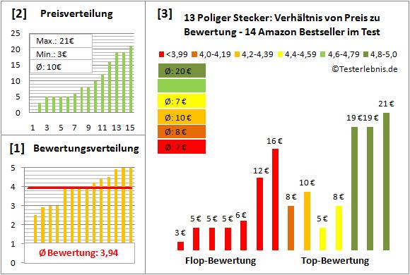13-poliger-stecker-test-bewertung Test Bewertung