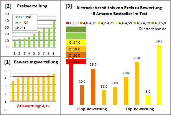Airtrack Test Bewertung