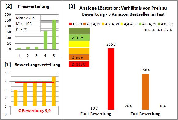 Analoge-Loetstation Test Bewertung