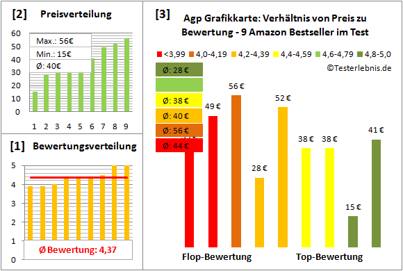 agp-grafikkarte-test-bewertung Test Bewertung
