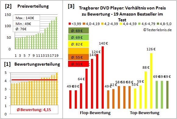 tragbarer-dvd-player Test Bewertung