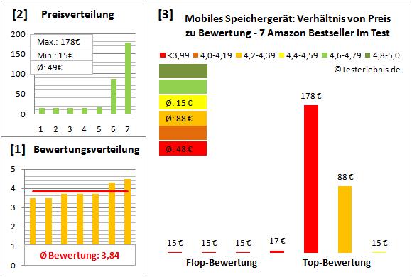 mobiles-speichergeraet-test-bewertung Test Bewertung