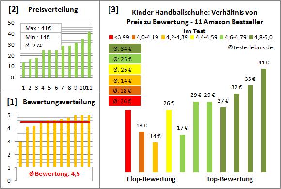 Kinder-Handballschuhe Test Bewertung