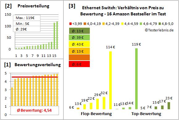 ethernet-switch-test-bewertung Test Bewertung
